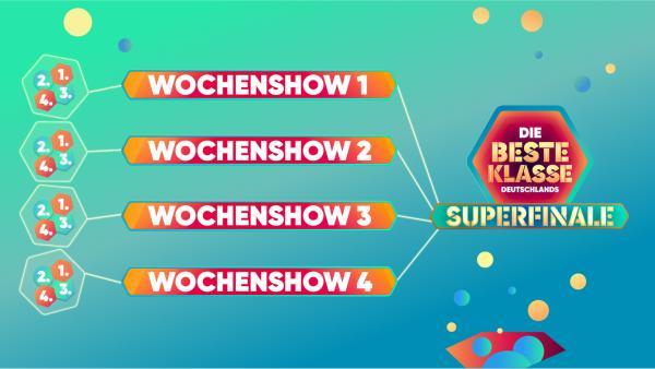 Wochenshow | Rechte: KiKA