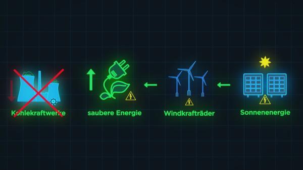 Wie kann der Kohleausstieg funktionieren? | Rechte: KiKA